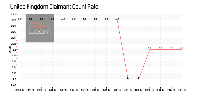 Claimant Count Rate