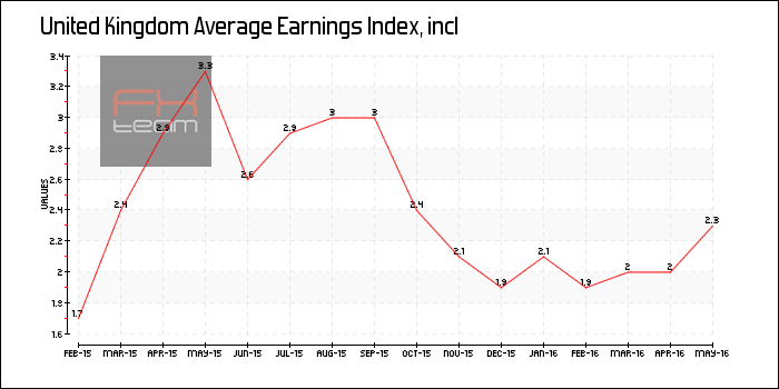Average Earnings Index