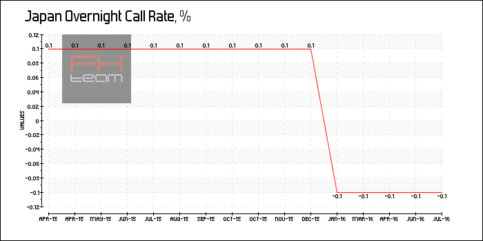 Overnight Call Rate