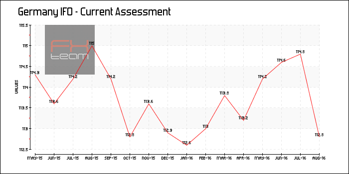 IFO - Current Assessment