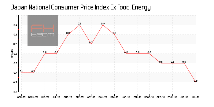 National Consumer Price Index Ex Food, Energy