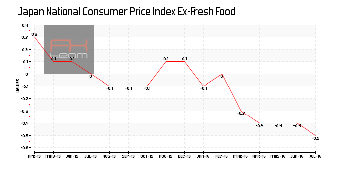 National Consumer Price Index Ex-Fresh Food