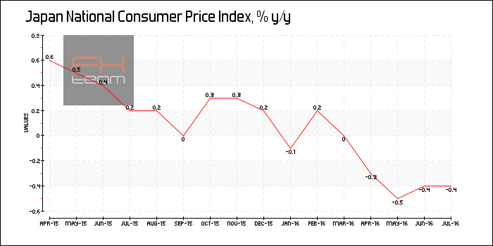 National Consumer Price Index