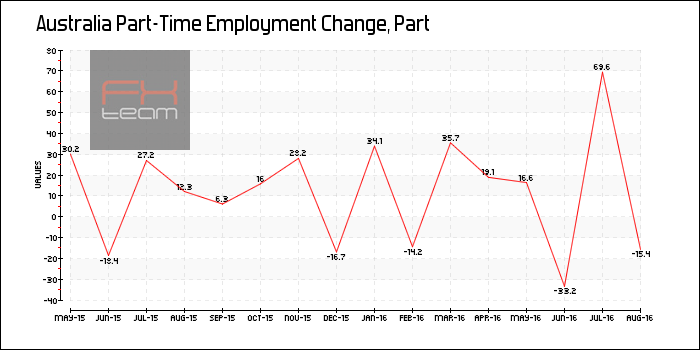 Part-Time Employment Change
