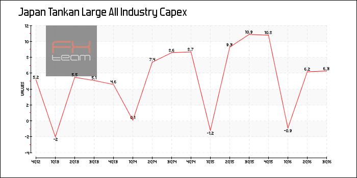Tankan Large All Industry Capex