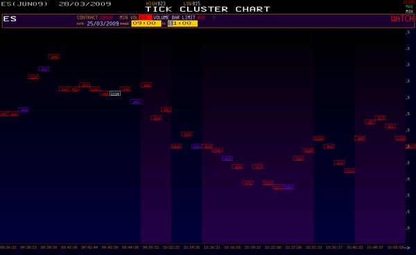 VolFix, Tick �luster Charts